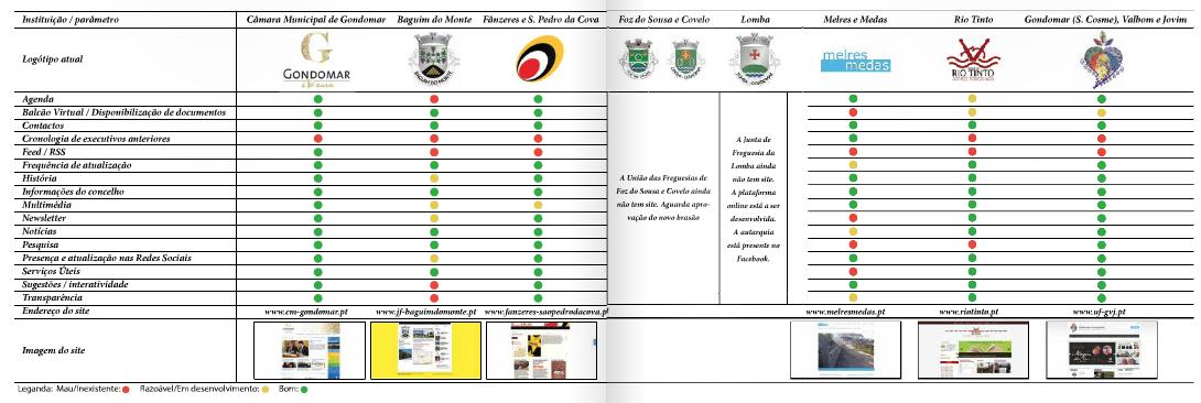 Infografia de análise aos sites autárquicos do concelho